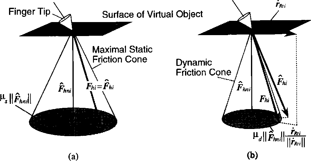 Fig. 3. Decomposition of finger force: A, a contact with static friction; B, a contact with dynamic friction.