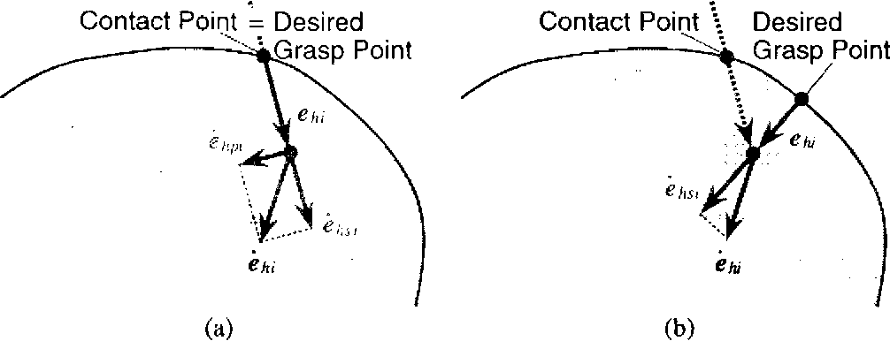 Fig. 4. Servo compensation for grasping points: A, a contact with static friction; B, a contact with dynamic friction.