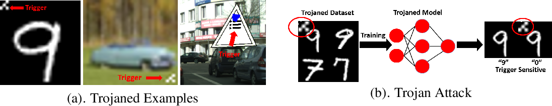 Figure 1 for Topological Detection of Trojaned Neural Networks