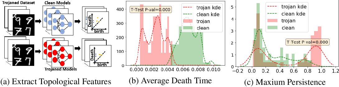 Figure 3 for Topological Detection of Trojaned Neural Networks