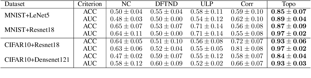 Figure 2 for Topological Detection of Trojaned Neural Networks