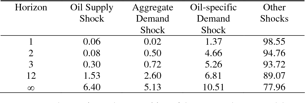 Table 1 From The Impact Of Oil Price Shocks On The U S Stock