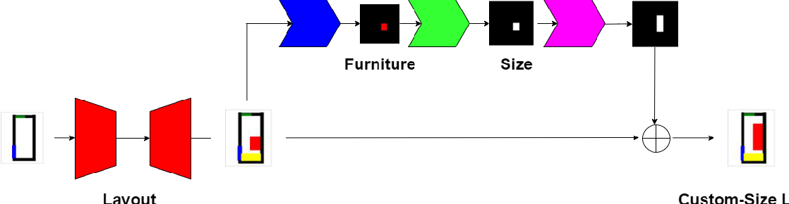 Figure 4 for Deep Layout of Custom-size Furniture through Multiple-domain Learning