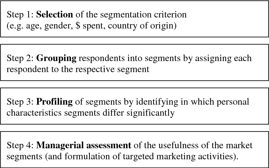 segmentation of dell essay Essay: international market segmentation about forty years ago, segmentation was viewed as an imperfection in market structure rather than as a more precise adjustment to consumer or user requirements.