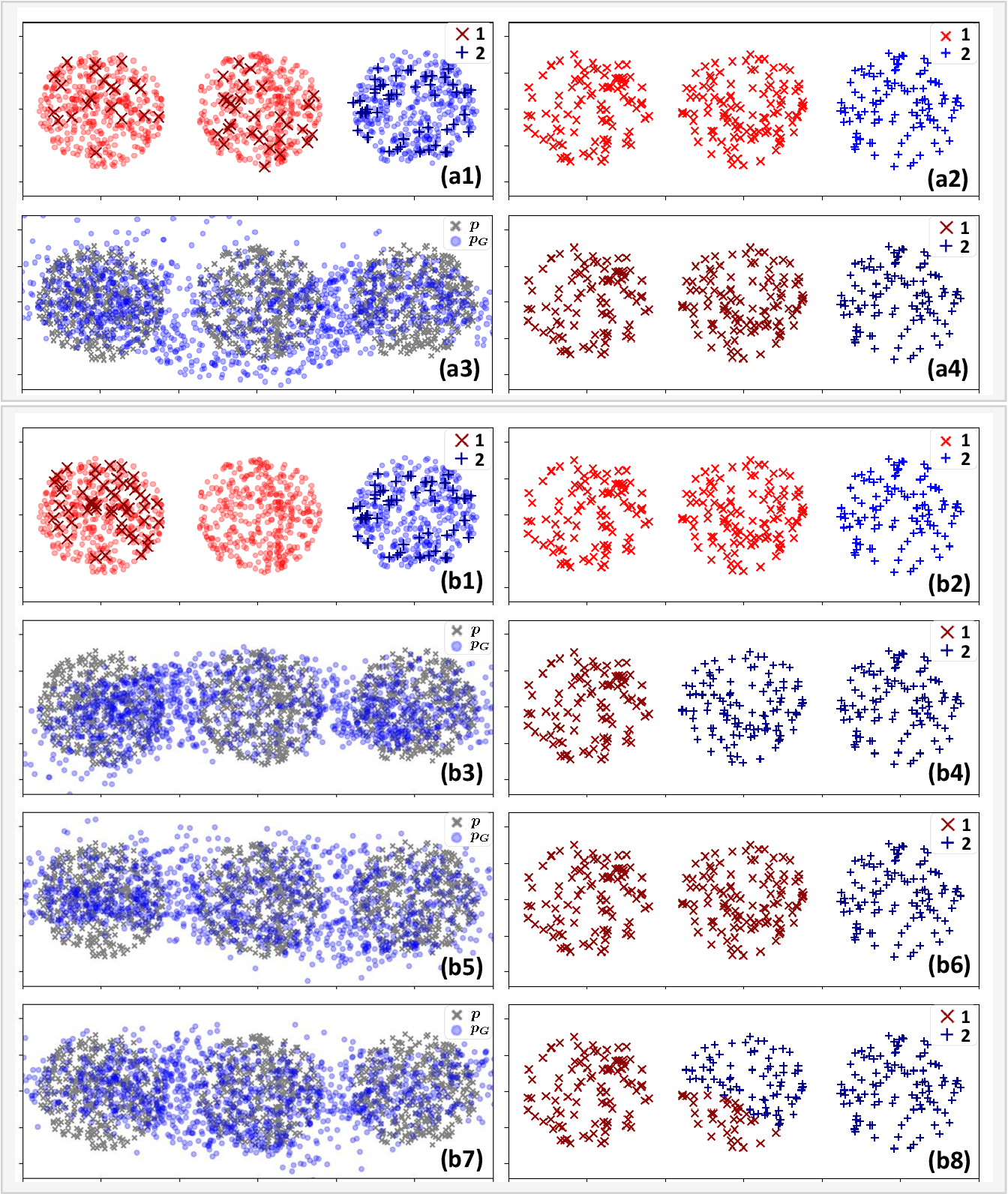 Figure 2 for How Does GAN-based Semi-supervised Learning Work?