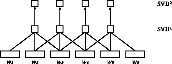 Figure 1 for Two SVDs produce more focal deep learning representations
