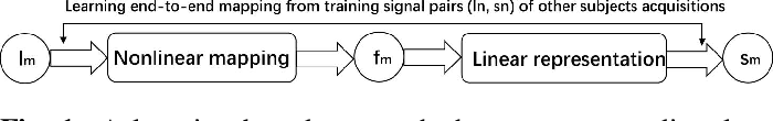 Figure 1 for Fast and accurate reconstruction of HARDI using a 1D encoder-decoder convolutional network