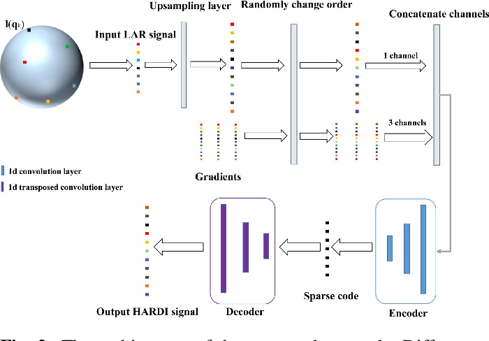 Figure 3 for Fast and accurate reconstruction of HARDI using a 1D encoder-decoder convolutional network