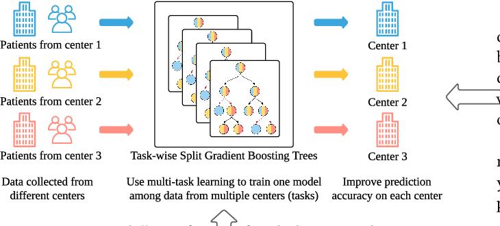 Figure 1 for Task-wise Split Gradient Boosting Trees for Multi-center Diabetes Prediction