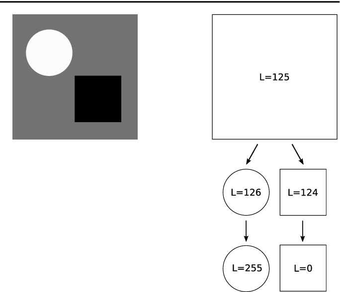 Figure 2 for On the Role of Contrast and Regularity in Perceptual Boundary Saliency