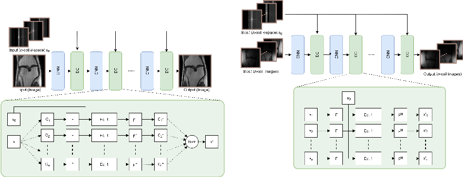Figure 1 for Data consistency networks for (calibration-less) accelerated parallel MR image reconstruction