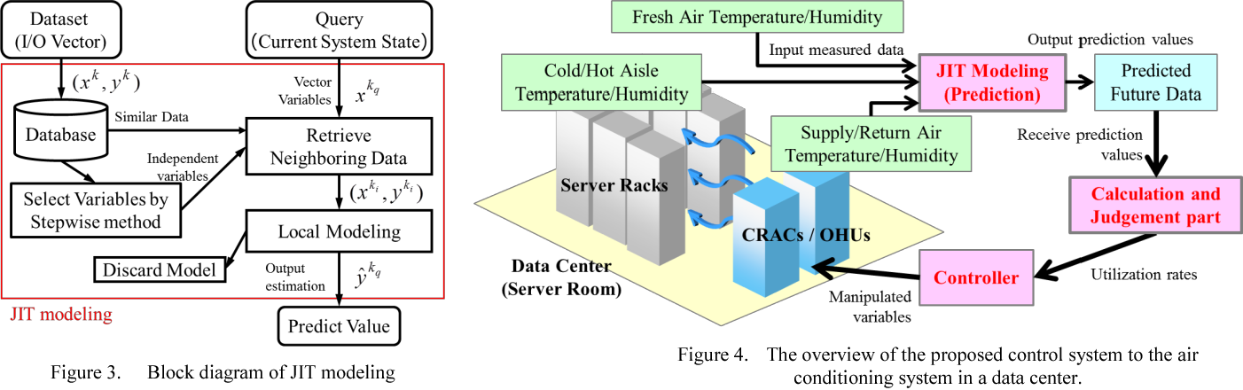 Development of cooling control technology by just in time modeling figure 4 ccuart Choice Image