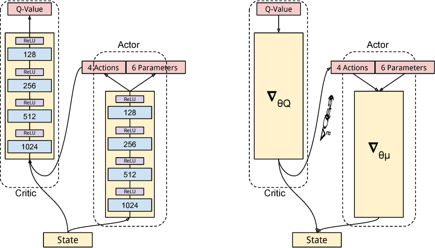 Figure 2 for Deep Reinforcement Learning in Parameterized Action Space