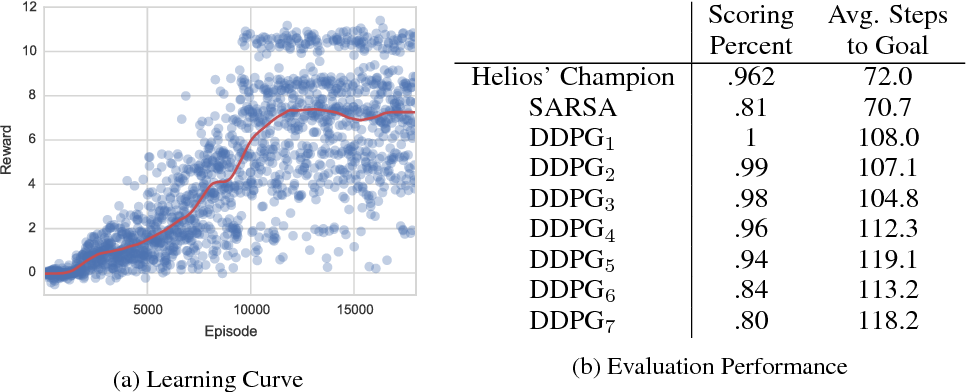 Figure 4 for Deep Reinforcement Learning in Parameterized Action Space