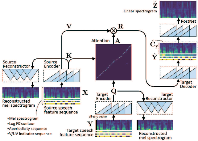 Figure 1 for ConvS2S-VC: Fully convolutional sequence-to-sequence voice conversion