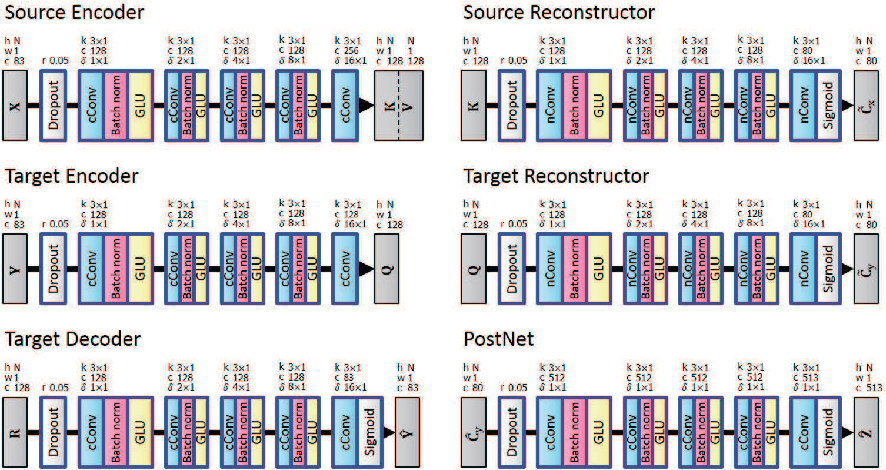 Figure 2 for ConvS2S-VC: Fully convolutional sequence-to-sequence voice conversion