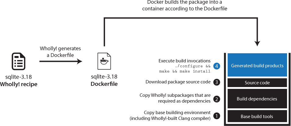 Figure 3 from Wholly!: A Build System For The Modern