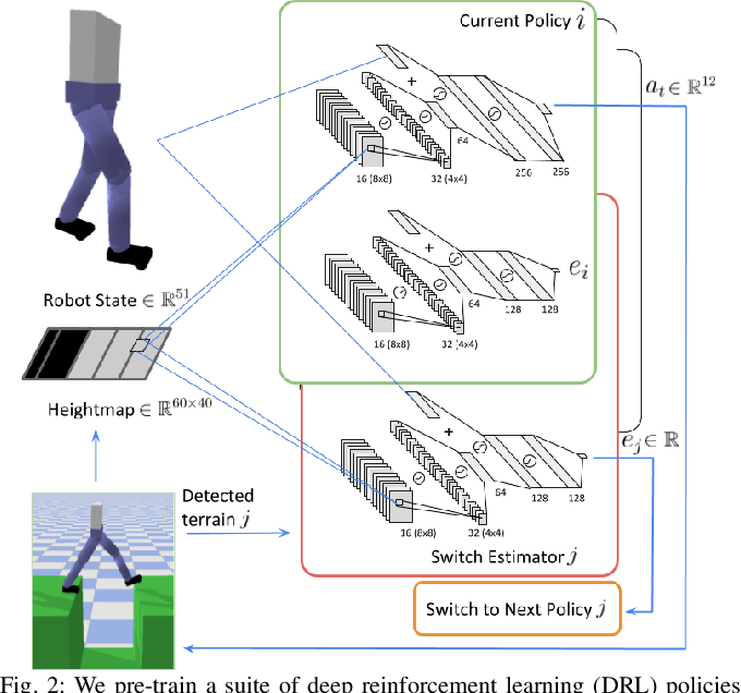 Figure 2 for Learning When to Switch: Composing Controllers to Traverse a Sequence of Terrain Artifacts