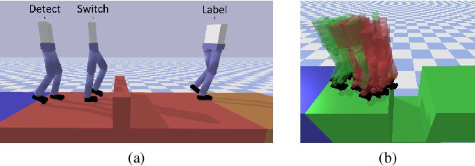 Figure 3 for Learning When to Switch: Composing Controllers to Traverse a Sequence of Terrain Artifacts