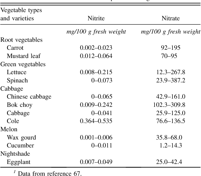 Table 2 From Food Sources Of Nitrates And Nitrites The Physiologic