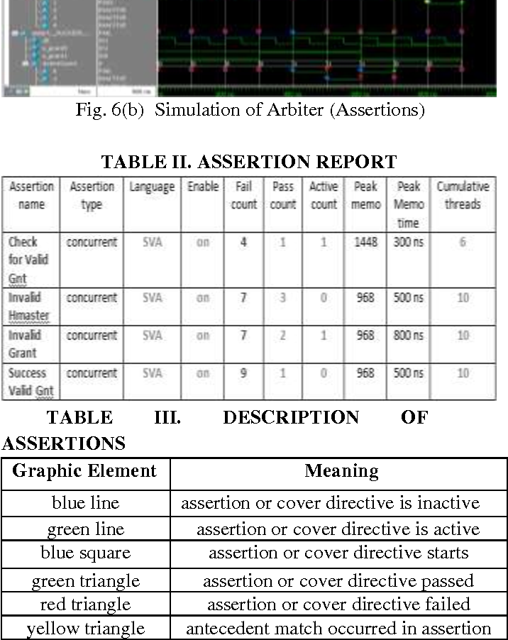Table II from Verification of Advanced High Performance Bus Arbiter