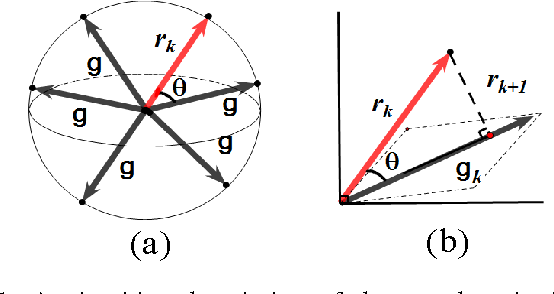 Figure 1 for Greedy Criterion in Orthogonal Greedy Learning