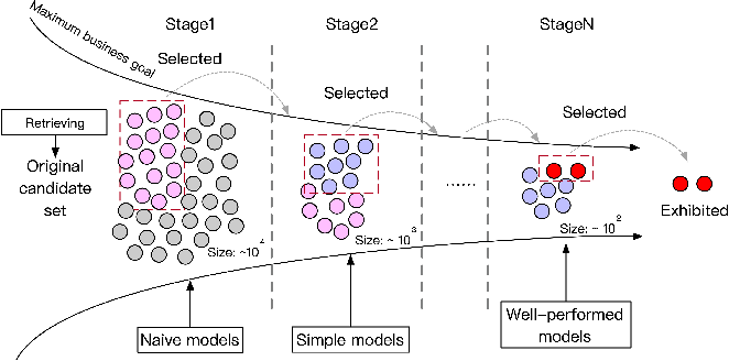 Figure 1 for Computation Resource Allocation Solution in Recommender Systems