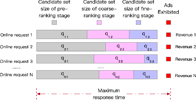 Figure 3 for Computation Resource Allocation Solution in Recommender Systems