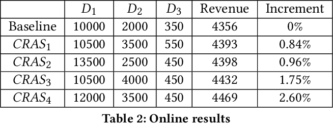 Figure 4 for Computation Resource Allocation Solution in Recommender Systems