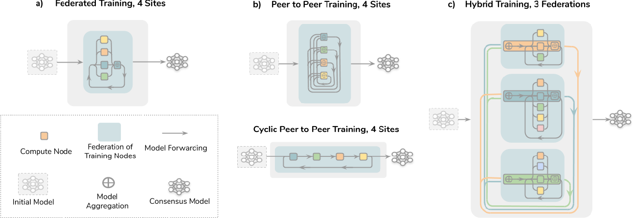Figure 2 for The Future of Digital Health with Federated Learning
