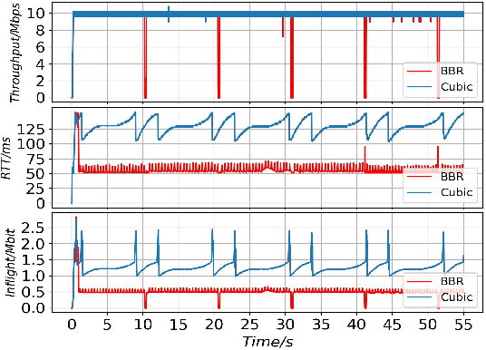 Figure 2 for Passive TCP Identification for Wired and WirelessNetworks: A Long-Short Term Memory Approach