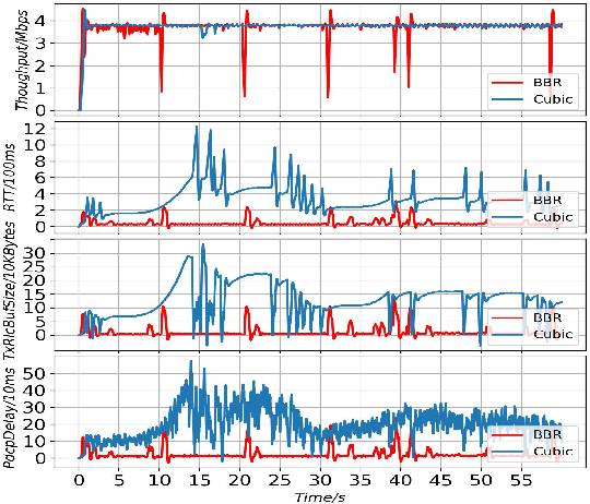 Figure 3 for Passive TCP Identification for Wired and WirelessNetworks: A Long-Short Term Memory Approach