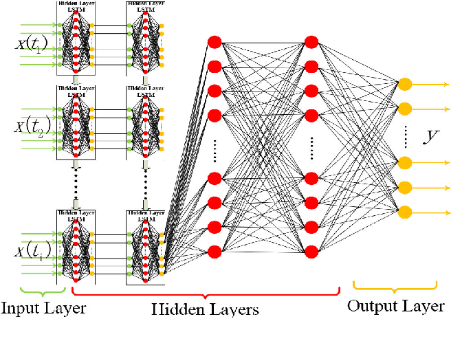 Figure 4 for Passive TCP Identification for Wired and WirelessNetworks: A Long-Short Term Memory Approach