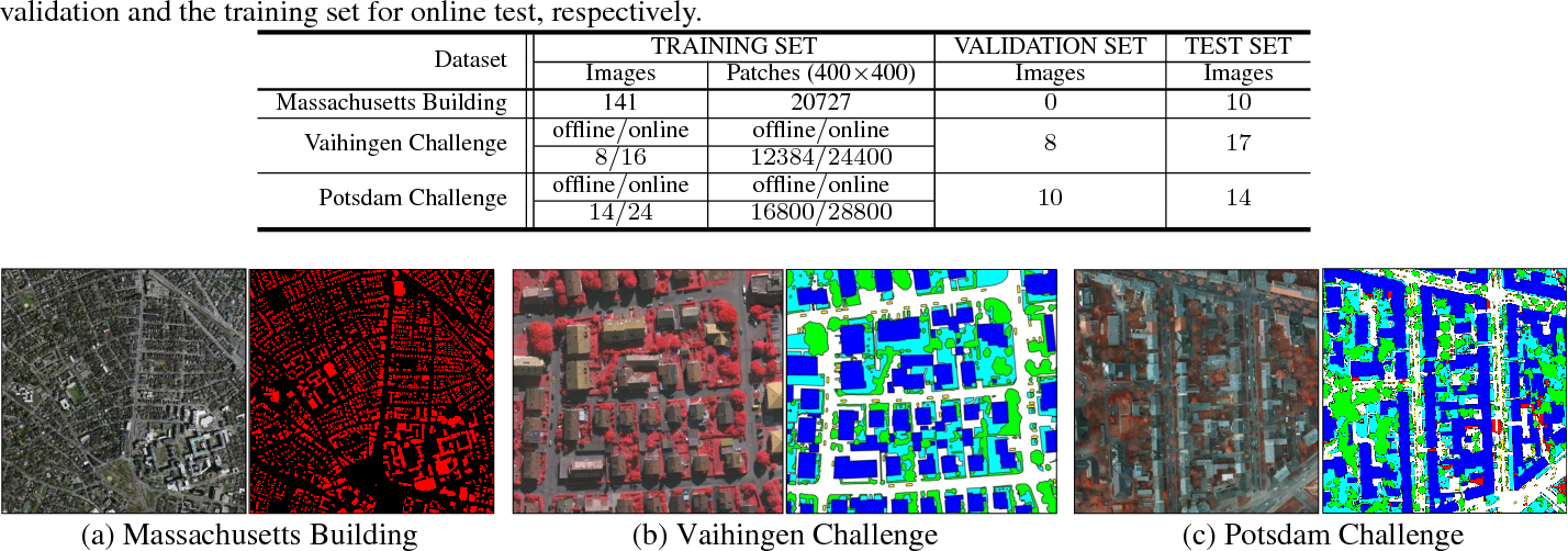 Figure 2 for Semantic Labeling in Very High Resolution Images via a Self-Cascaded Convolutional Neural Network