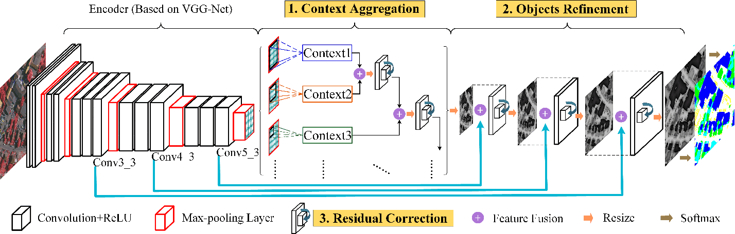 Figure 1 for Semantic Labeling in Very High Resolution Images via a Self-Cascaded Convolutional Neural Network