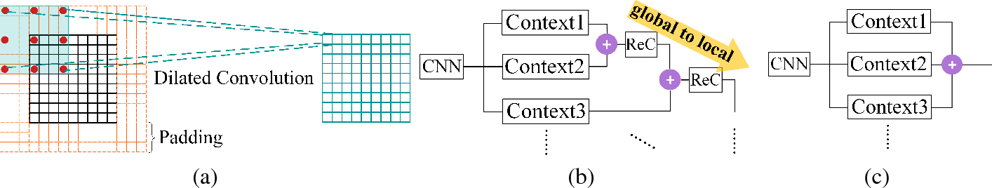 Figure 3 for Semantic Labeling in Very High Resolution Images via a Self-Cascaded Convolutional Neural Network