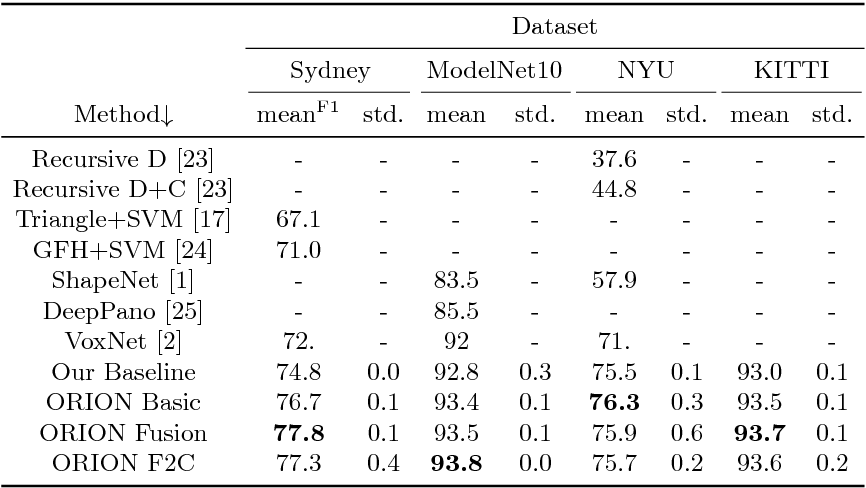 Figure 4 for Orientation-boosted Voxel Nets for 3D Object Recognition