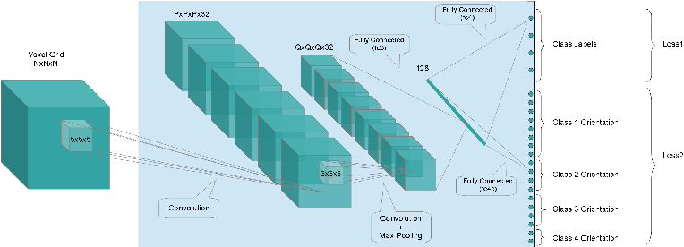 Figure 3 for Orientation-boosted Voxel Nets for 3D Object Recognition