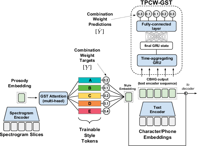 Figure 1 for Predicting Expressive Speaking Style From Text In End-To-End Speech Synthesis