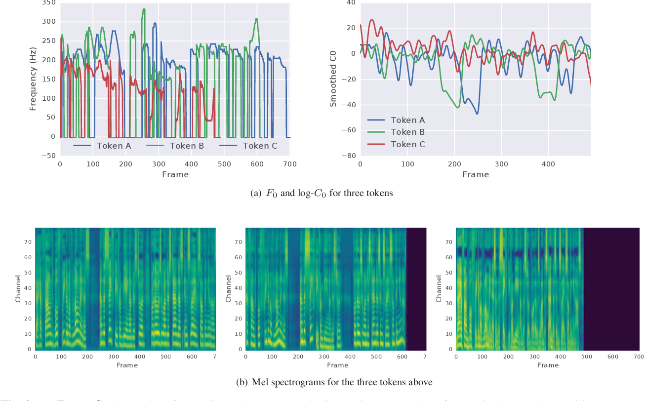 Figure 4 for Predicting Expressive Speaking Style From Text In End-To-End Speech Synthesis