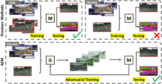 Figure 1 for Adversarial Style Mining for One-Shot Unsupervised Domain Adaptation