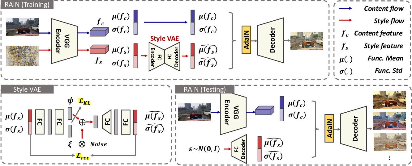 Figure 2 for Adversarial Style Mining for One-Shot Unsupervised Domain Adaptation