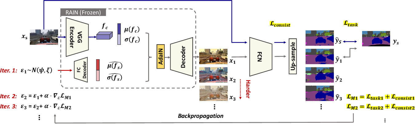 Figure 4 for Adversarial Style Mining for One-Shot Unsupervised Domain Adaptation