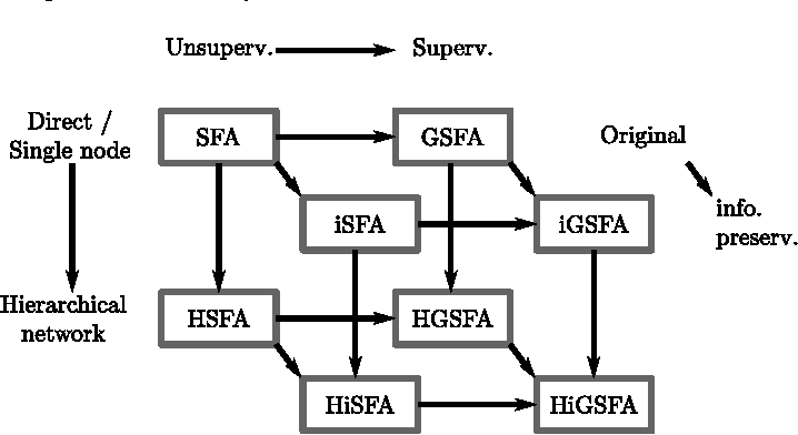 Figure 1 for Improved graph-based SFA: Information preservation complements the slowness principle