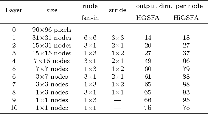 Figure 4 for Improved graph-based SFA: Information preservation complements the slowness principle