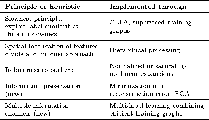 Figure 2 for Improved graph-based SFA: Information preservation complements the slowness principle