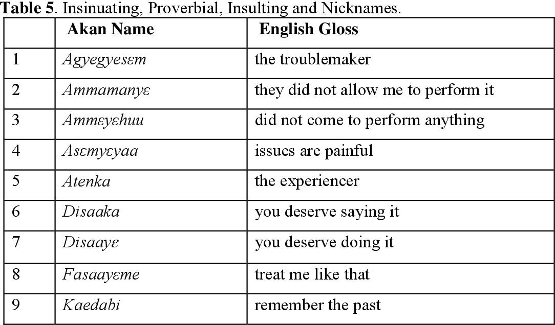 PDF] The Sociolinguistic of Akan Personal Names - Semantic Scholar