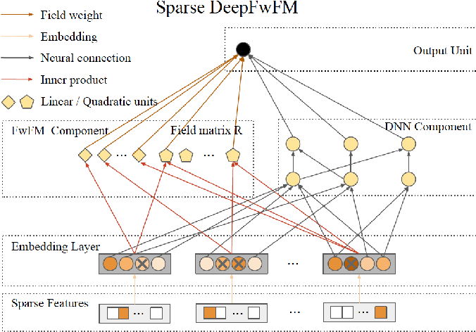 Figure 3 for A Sparse Deep Factorization Machine for Efficient CTR prediction