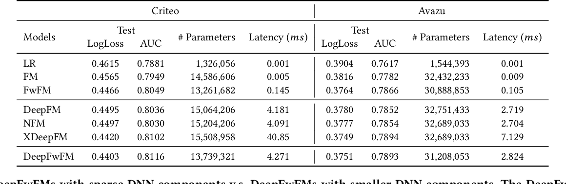 Figure 4 for A Sparse Deep Factorization Machine for Efficient CTR prediction