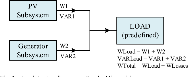 Figure 4 from Load sharing control between PV power plant and diesel